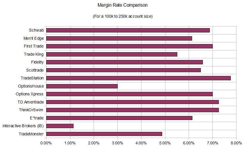margin ratecomparison
