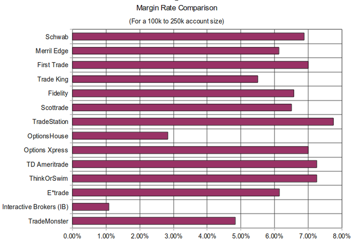Margin Rate Comparison