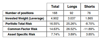 Risk Breakdown